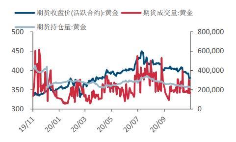 风险偏好持续上升 金银价格均创近月新低