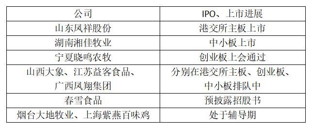 """春雪食品拟IPO冲山东第四家""""鸡肉概念股"""" 负债率高短期偿债压力大 未来受行业周期影响明显"""