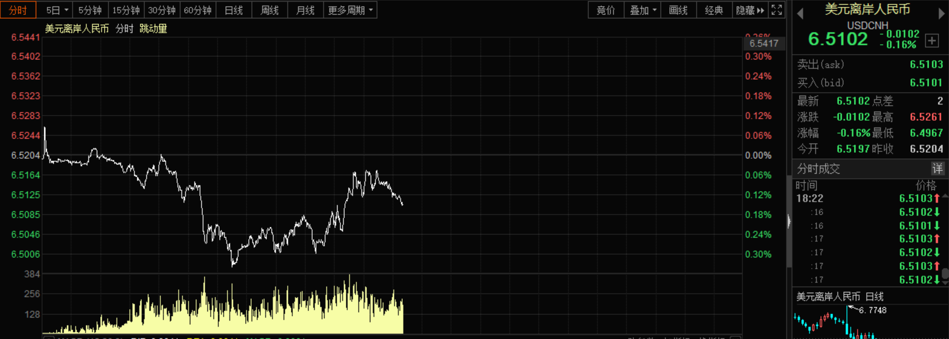 人民币突破6.50关口,半年飙升10%,这些板块最受益!
