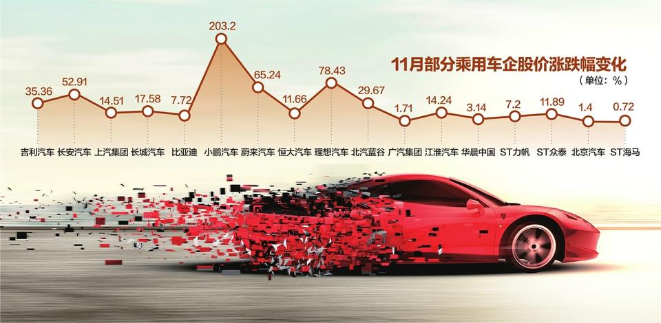 11月上市车企大盘点:63只汽车股市值约增7645亿元 53家公司业绩飘红