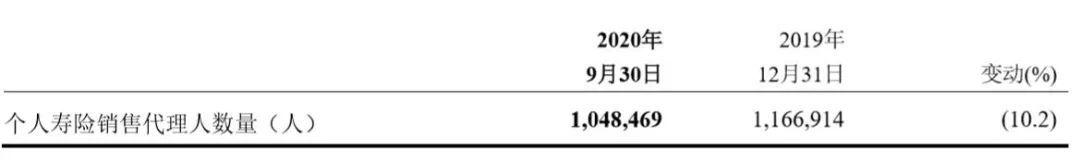 """减少近12万代理人,高管频频变动背后:中国平安的转型""""阵痛"""""""