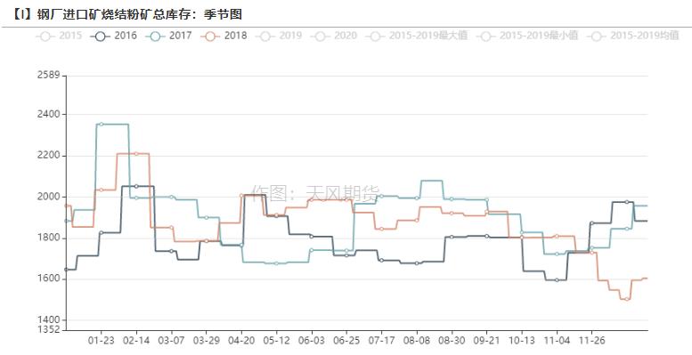 铁矿石:国内高炉进入投产周期 日韩需求继续维持高位