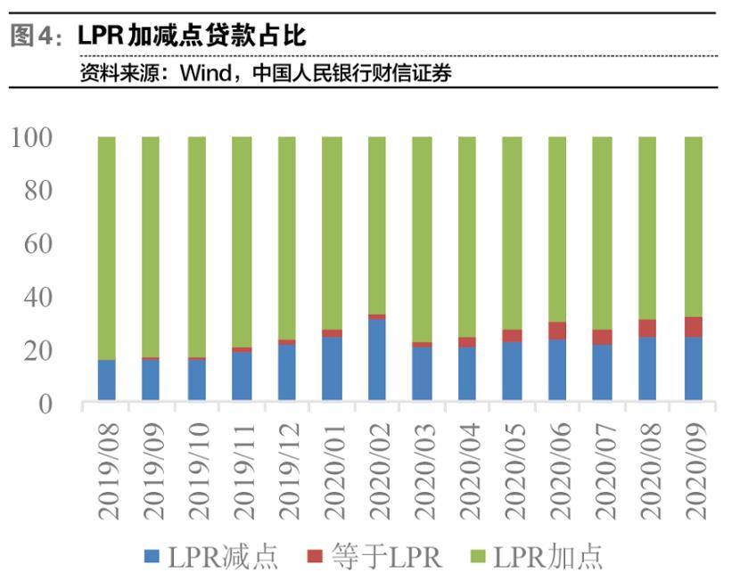 新发贷款利率一年来首次回升 银行板块估值修复有较强支撑力