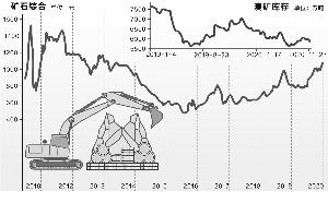 铁矿石价格突破千元大关 库存下降 钢厂抢货