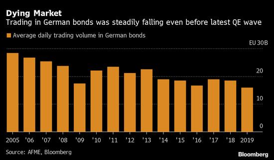 量化宽松会让债市形同虚设吗?全球最大债市之一正慢慢显露迹象