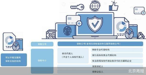 强化特许底线互联网保险新规