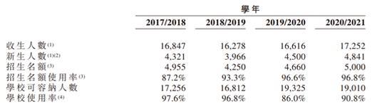 通才教育IPO:业务集中高盈利低增长 股东曾参股供应商