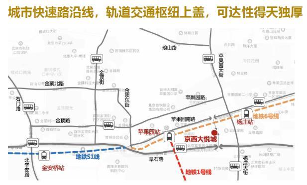 (华远京西大悦城区位图)