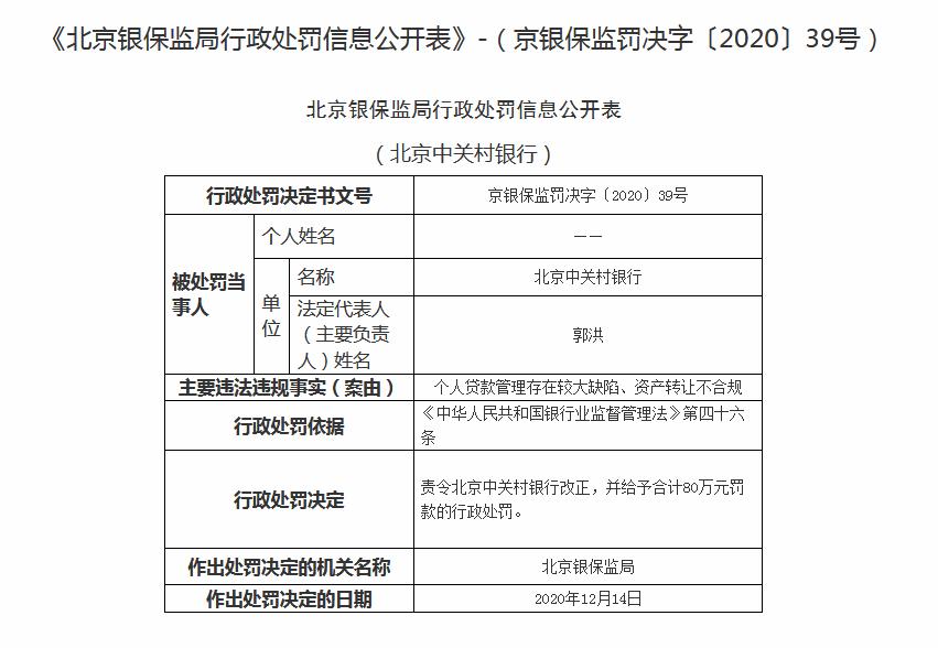 资产转让不合规 北京中关村银行被罚80万