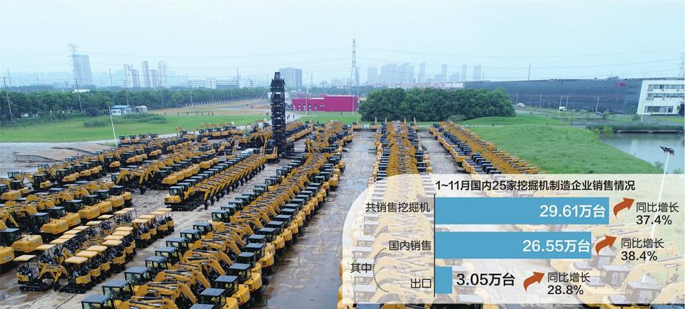 电银付官网(dianyinzhifu.com):挖掘机销售保持高增长态势 上游企业将扩大产能 第1张