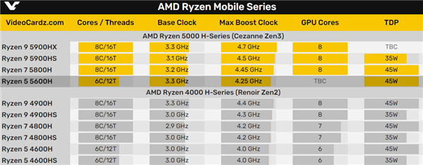 usdt支付平台(caibao.it):AMD Zen3架构锐龙5000H跑分曝光:单核性能暴涨近40% 第3张