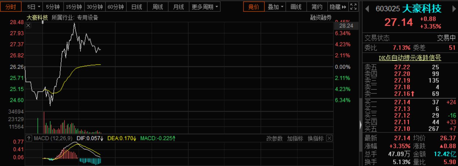 """电银付app安装教程(dianyinzhifu.com):A股""""最强""""信仰破灭?近10股惨跌停 大豪科技却杀出重围 第2张"""