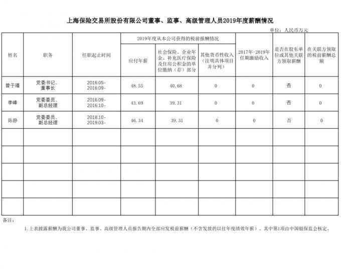 usdt钱包支付(caibao.it):数读|四家保险会管机构董监高薪酬几何? 第3张