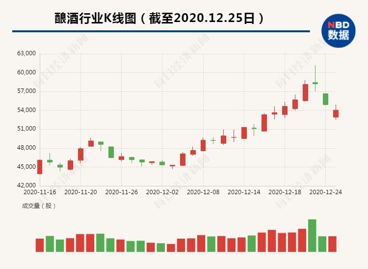 电银付官网(dianyinzhifu.com):白酒黄酒啤酒巨震!这只半个月翻倍的股票盘中暴拉19%,有人跌停卖出,股民:情何以堪 第1张