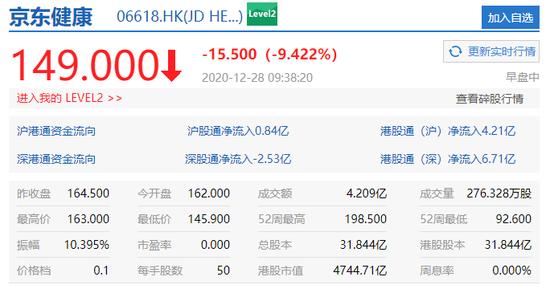电银付(dianyinzhifu.com):京东康健港股盘初跌幅迅速扩大至10% 第1张