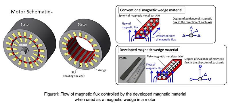usdt无需实名交易(caibao.it):东芝开发新型磁性材料 可提高电机能量转换效率 第2张