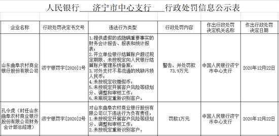 usdt钱包支付(caibao.it):多项违法违规,山东曲阜农商行被罚73.9万 第1张