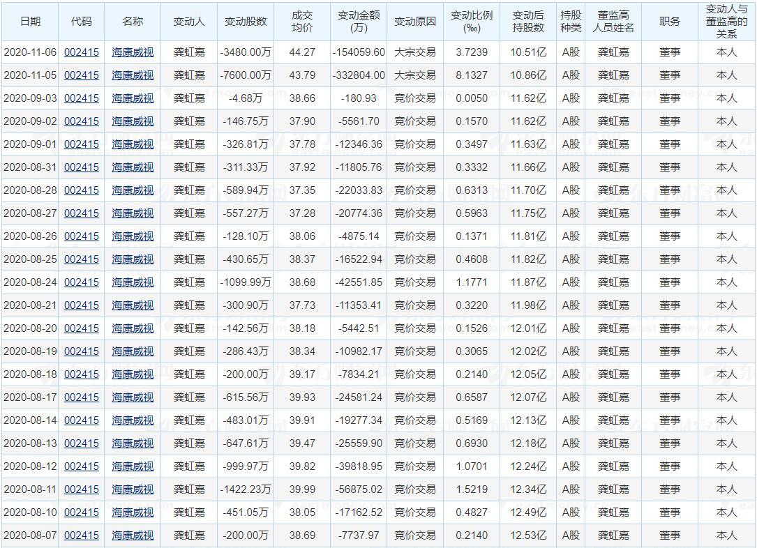 """电银付免费激活码(dianyinzhifu.com):龚虹嘉半年套现85亿 海康威视驶入""""慢车道""""? 第2张"""