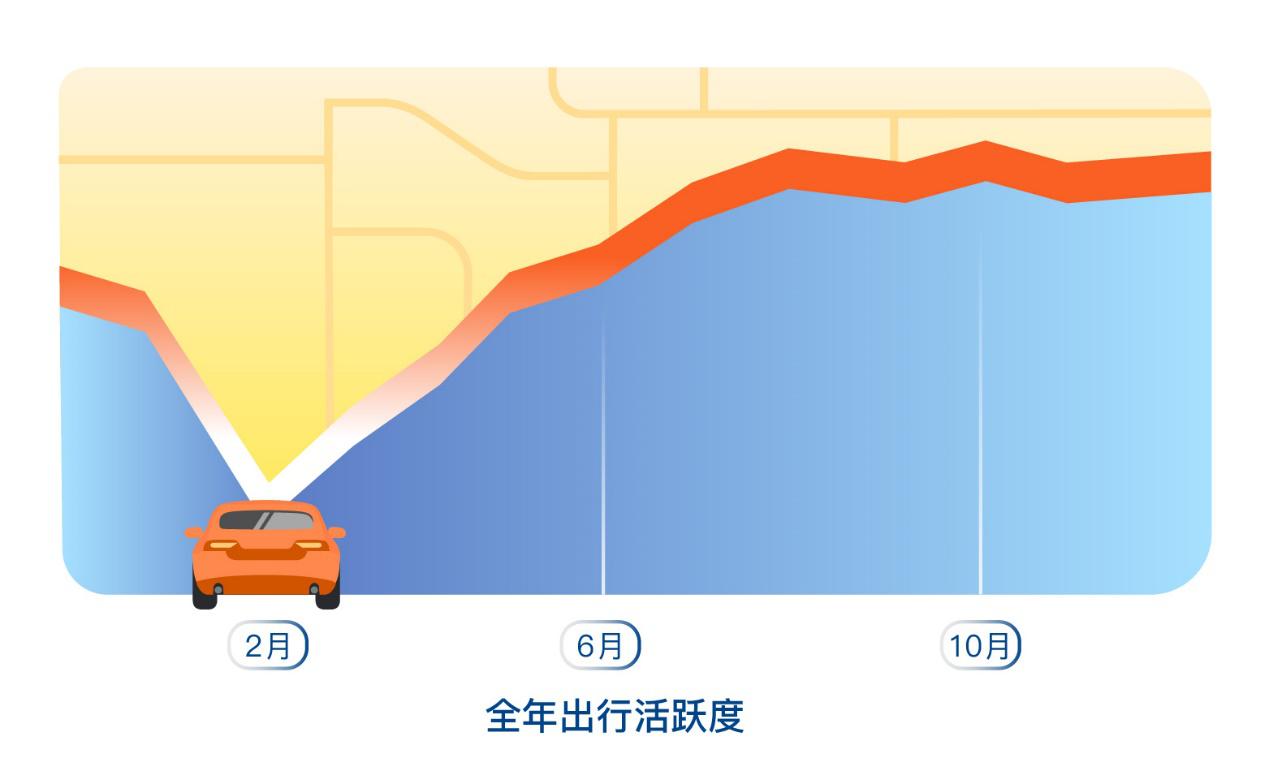 电银付(dianyinzhifu.com):滴滴平台数据:通勤首次逾越休闲娱乐,成2020年最主要的出行需求