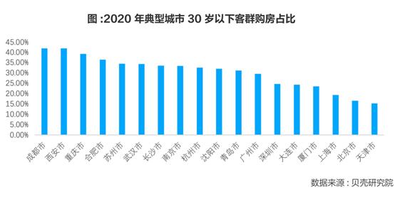 usdt钱包支付(caibao.it):这届年轻人买起房来也不手软:每4个购房者就有一个90后 第2张