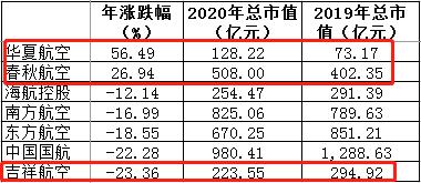 电银付免费激活码(dianyinzhifu.com):2020民营航司两极分化:中原春秋受追捧 祥瑞航空遭弃 第2张
