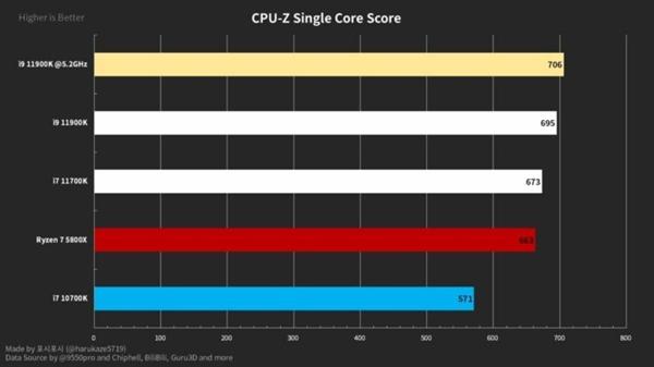电银付app安装教程(dianyinzhifu.com):Logo曝光Intel 500系主板:原生支持11代酷睿桌面处理器 第3张