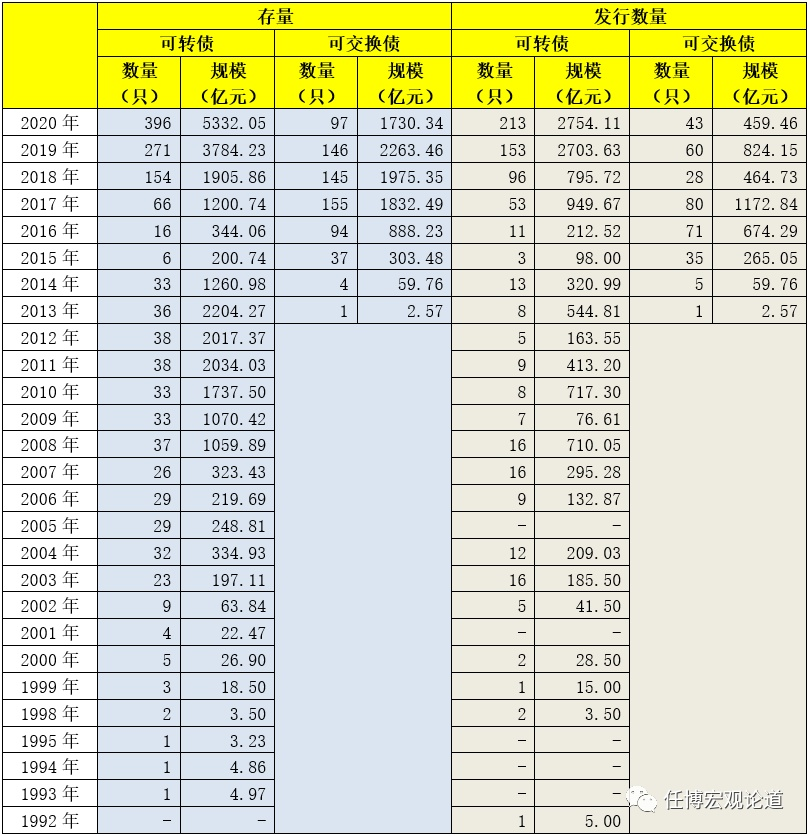 电银付(dianyinzhifu.com):'可转债'剖析手册 第3张