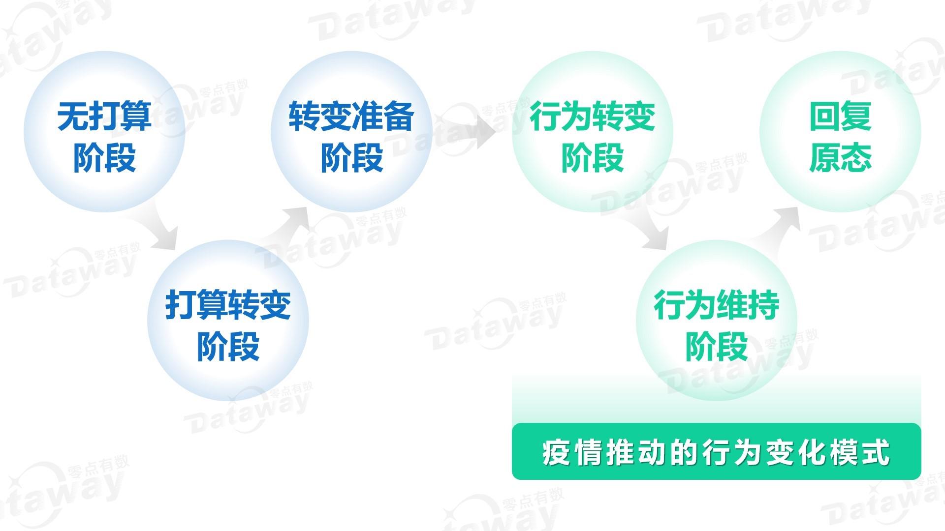 附图1 行为转变理论模式