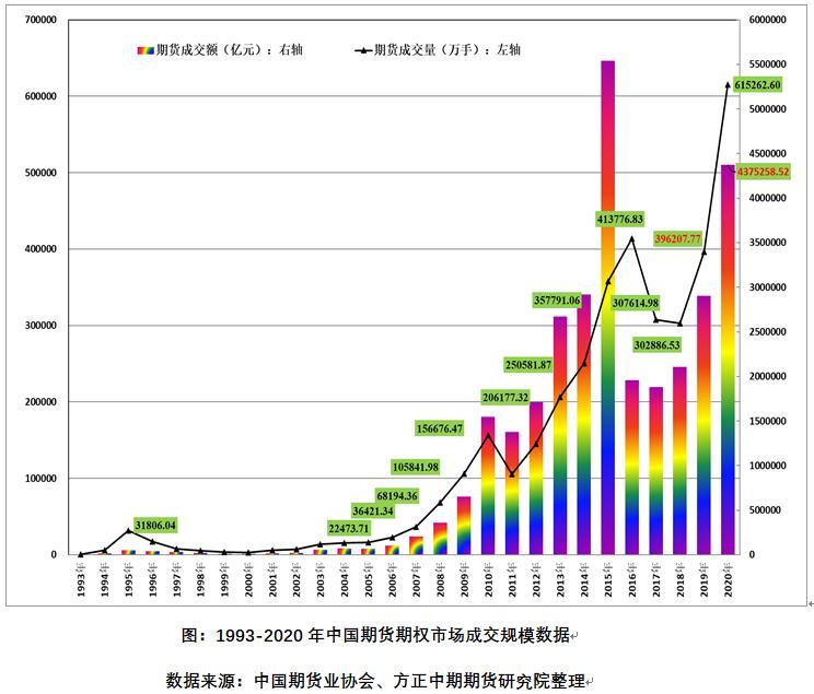 """电银付app使用教程(www.dianyinzhifu.com):""""十三五""""收官中国期市规模创新高 """"十四五""""开局期市高光时刻将到来 第2张"""