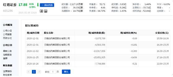 """电银付官网(www.dianyinzhifu.com):红塔证券的""""糟心""""2020:遭一名股东""""清仓""""再有股东设计减持、下半年股价整体下滑、""""打新弃购""""被羁系""""拉黑半年"""""""