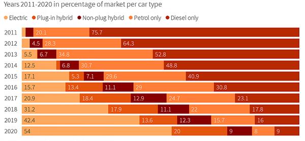 usdt无需实名(www.caibao.it):油价16元/升全球最高!挪威成首个电动车市占率超燃油车国家