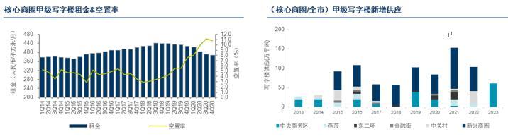 北京写字楼租赁成交活跃 首次取代上海成外资买家新宠