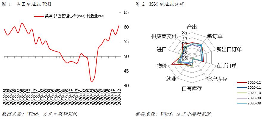 usdt不用实名买卖(www.caibao.it):外洋宏观:美国12月制造业显示超预期 韧性较强苏醒趋势将连续