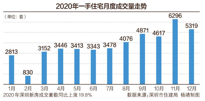 2020年深圳宅地供应量超前三年总和 新房等交易量创五年新高
