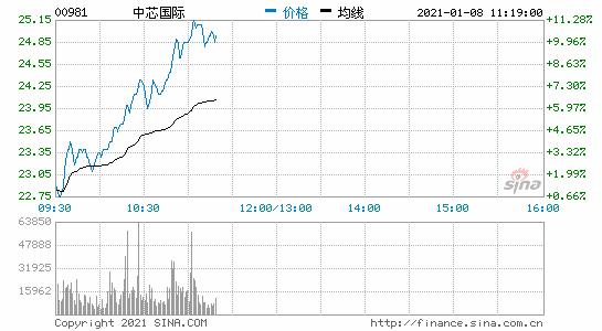 中芯国际港股涨近11% 三日连升24%