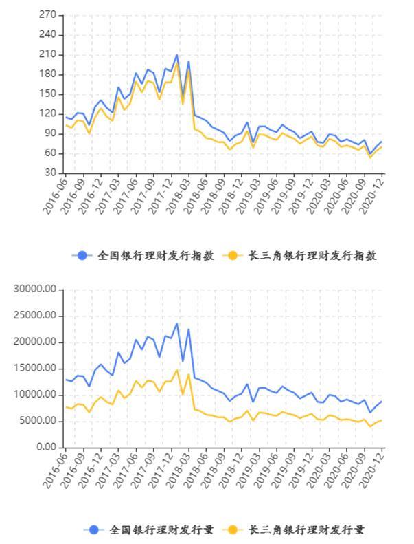 长三角地区理财收益小幅上涨 市场火热促理财产品发行量上涨