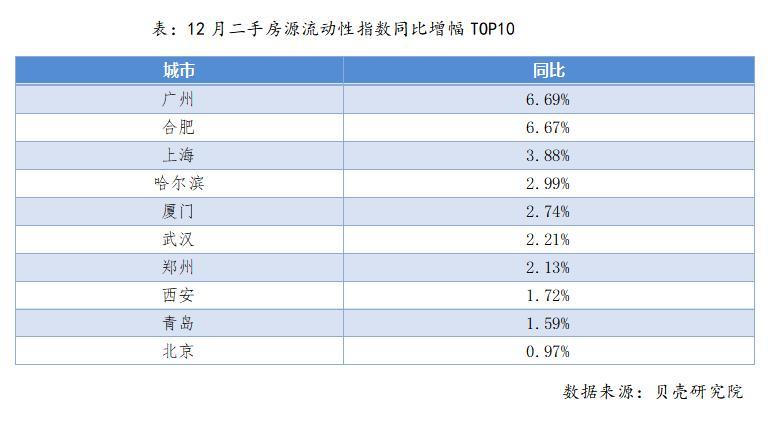 12月房源活跃度整体稳中微升,上海和广州表现亮眼