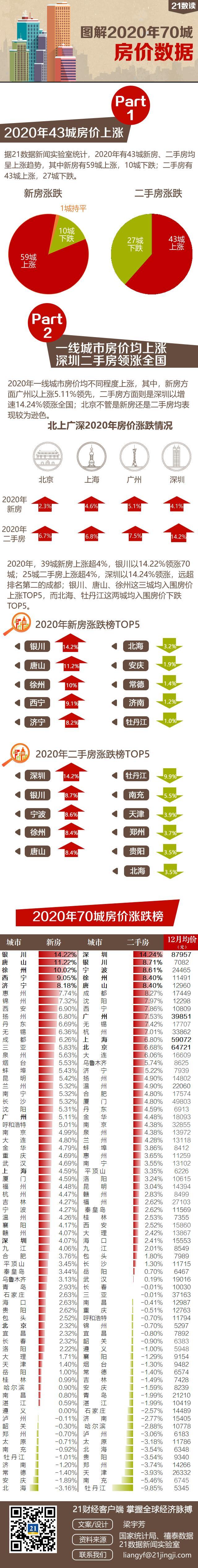 2020年房价涨幅榜出炉:43城房价上涨,深圳领先,你家房子是涨还是跌?