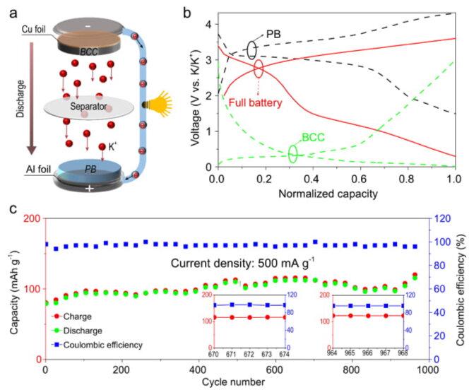 研究人员发明类细胞碳微球 为电池负极稳定储存钾离子