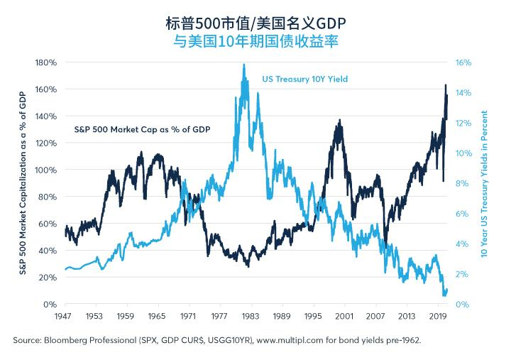 美股强势创高 留意不同行业表现