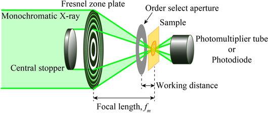 研究人员利用扫描透射X射线显微镜 分析锂化学状态