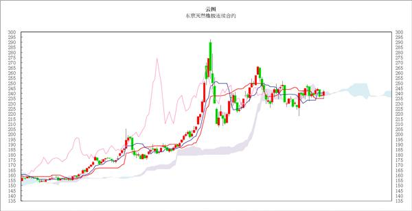 日本商品市场日评:东京黄金小幅盘整,橡胶远月合约区间振荡