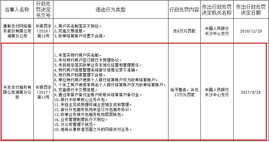 """达华智能旗下支付公司1月内""""两吃罚单""""卡友支付违法行为存16项之多"""