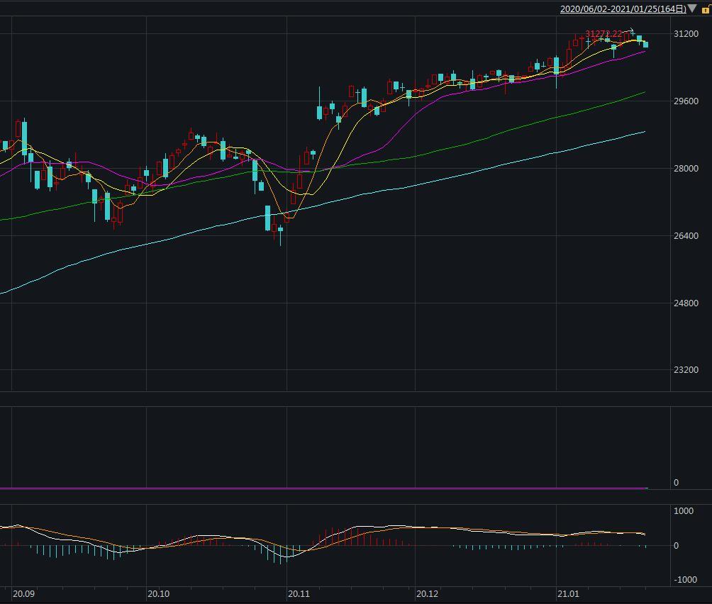 美股开盘:道指跌超50点 雾芯科技涨逾18%