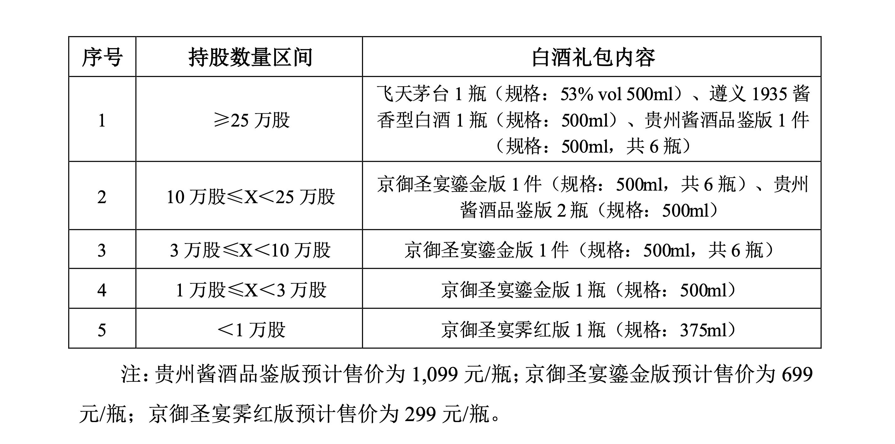 持有吉宏股份25万股送茅台 内部人士:上述礼包为公司自费购买