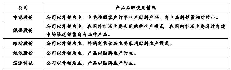 天元宠物IPO一路陪跑 专利含金量低 外企代工厂能获得进入A股市场的资格吗?
