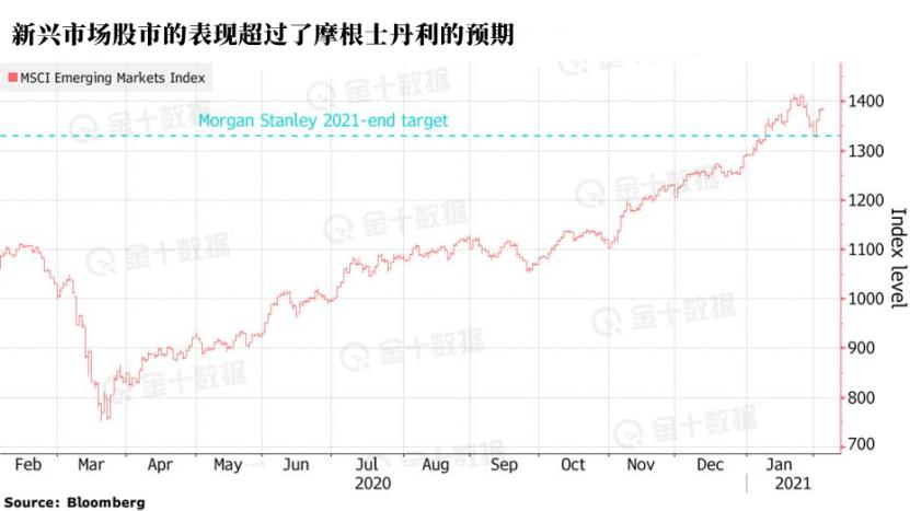 摩根士丹利:八大迹象显示新兴市场股市可能已见顶