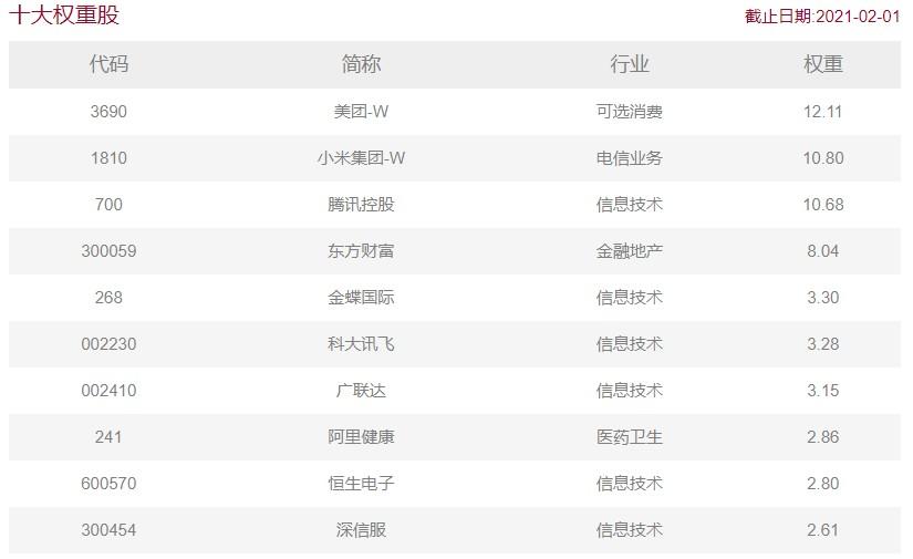 嘉实互联网ETF将于2月8日上市