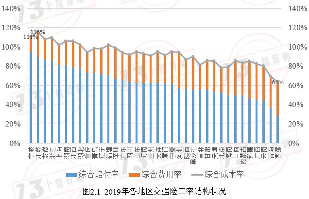 """各地区交强险赔付率分布:读懂它你就明白为什么美股总市值交强险改革要""""提高限额""""和""""NCD优化""""(""""13精""""数据库第109周更新公告"""