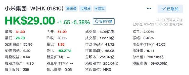 小米港股收盘跌超5% 此前发布公告称造车项目未到正式立项阶段